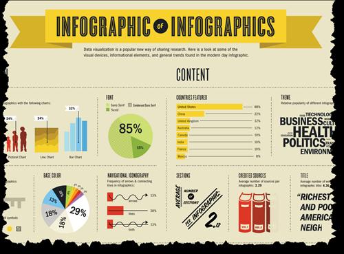 InfographicOfInfographics