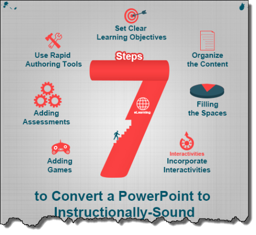 PowerPointELearning